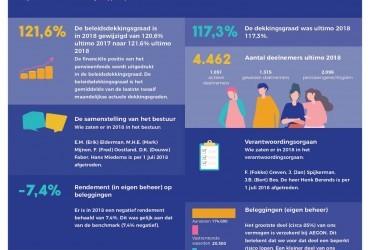 Infographic Juni