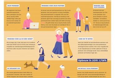 Infographic April; Jouw pensioen bij Avebe